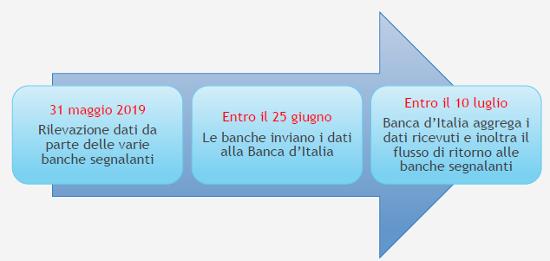 Immagine che evidenzia il flusso dei dati della centrale rischi Banca d'Italia