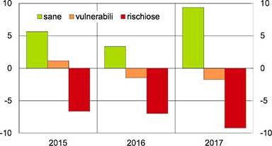 Grafico che evidenzia la riduzione dell'erogazione di finanziamenti alle aziende rischiose