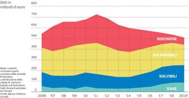 erogazione prestiti bancari alle imprese per classe di rischio dal 2006 al 2019
