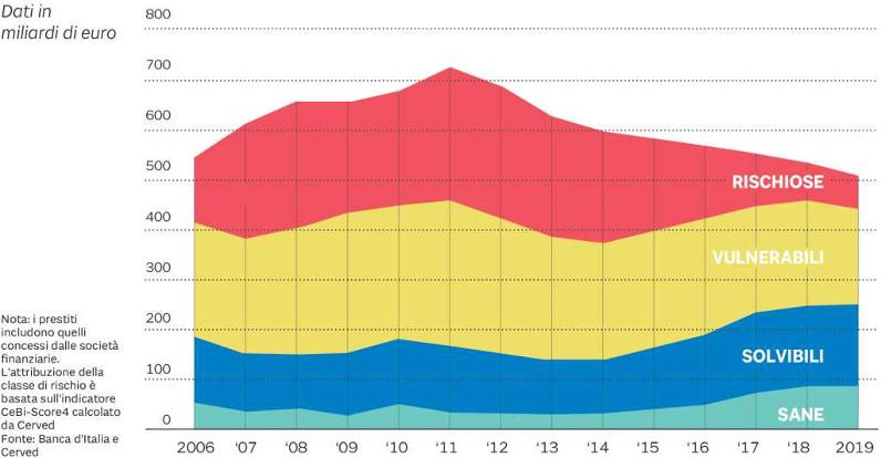 erogazione prestiti bancari alle aziende per classe di rischio dal 2006 al 2019